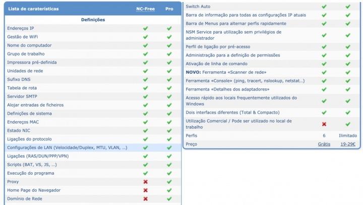 NetSetMan: Crie e mude entre perfis de rede rapidamente no Windows 10