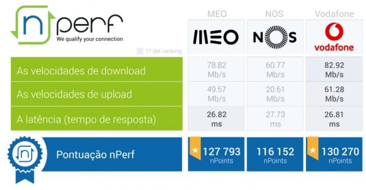 nPerf: Vodafone bate a MEO e a NOS na Internet fixa