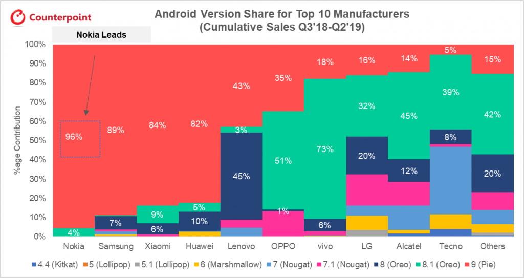 Android atualizar smartphones marcas Nokia