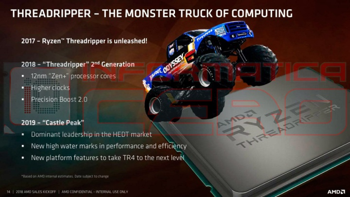 AMD Ryzen Threadripper 3000 Castle Peak