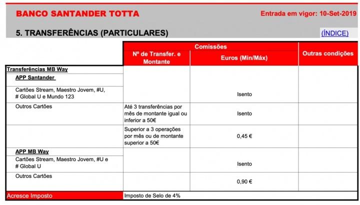 Cliente Santander Totta? Transferências via MB WAY pagas a partir de hoje