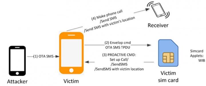 Nova ameaça permite realizar scam ao cartão SIM de milhões de utilizadores Ginno Security Lab 2FA
