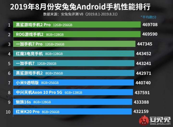 Antutu smartphones Snapdragon RAM Soc