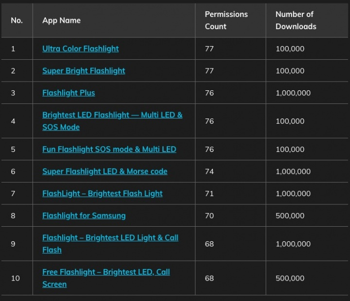 Alerta Android: Tem alguma destas Apps de lanterna?