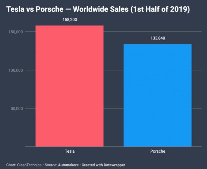 Tesla Porsche vendas carros elétricos