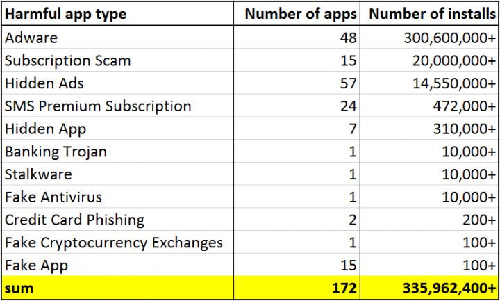 Android: Detetadas 172 aplicações maliciosas na Google Play
