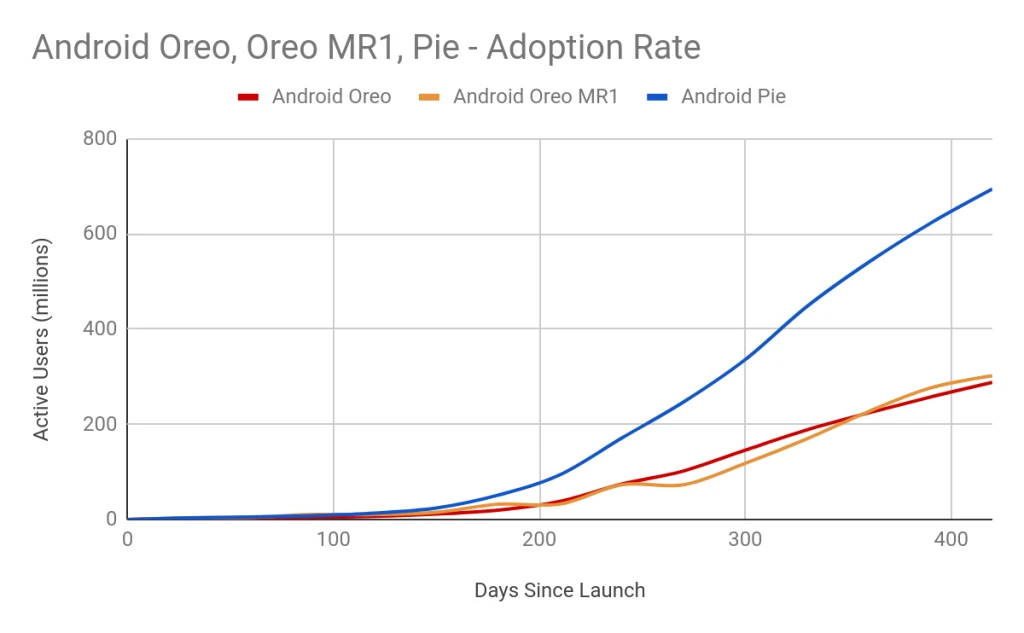 Android Pie Project Treble Android Oreo sucesso mercado
