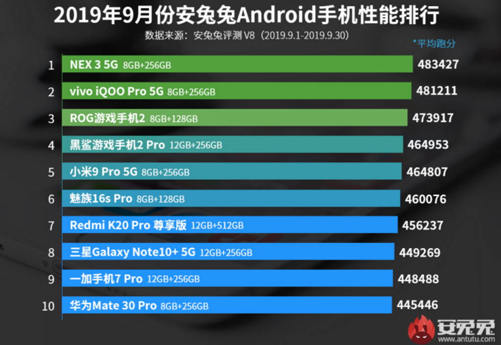 Antutu desempenho smartphones setembro Xiaomi