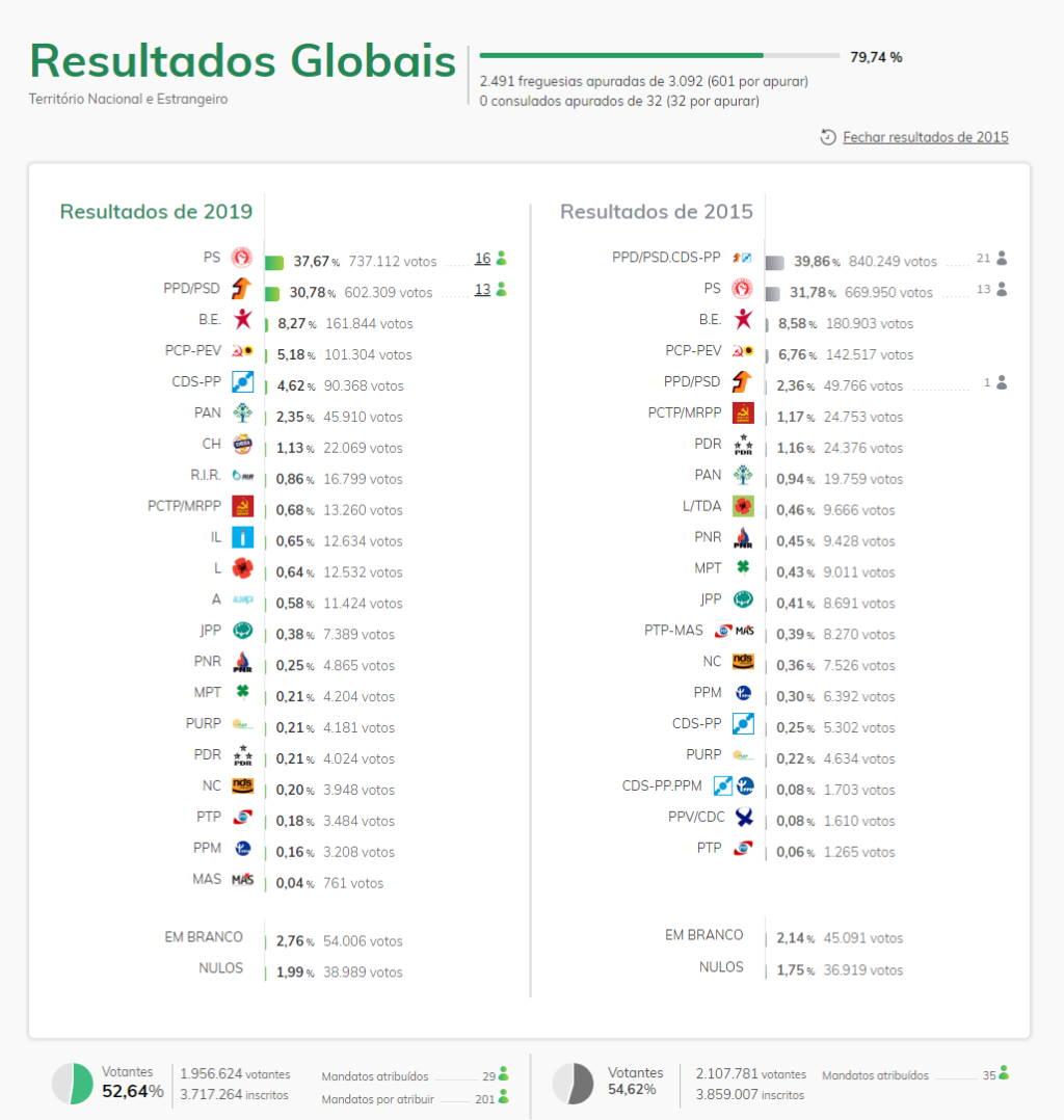 eleições legislativas 2019 MAI partidos urnas resultados
