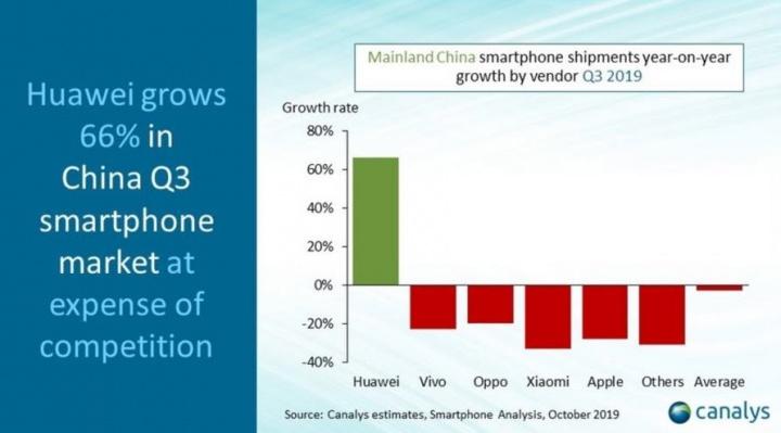 Huawei cresce na China e já domina 42,4% do mercado