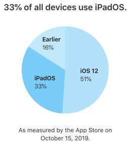 iOS 13 já corre em mais de 50% dos dispositivos Apple