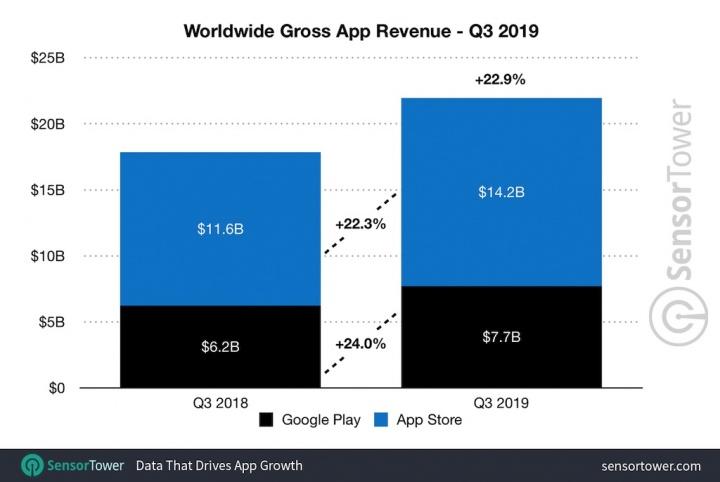 Top 10: as apps mais populares e rentáveis do mundo Android e iOS