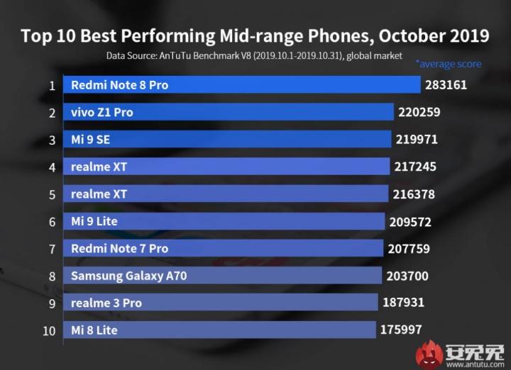 smartphones Antutu Android desempenho Xiaomi