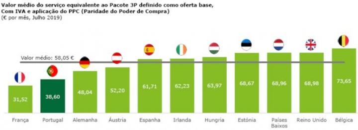Paga muito pelo pacote de internet? Portugal é dos países mais baratos