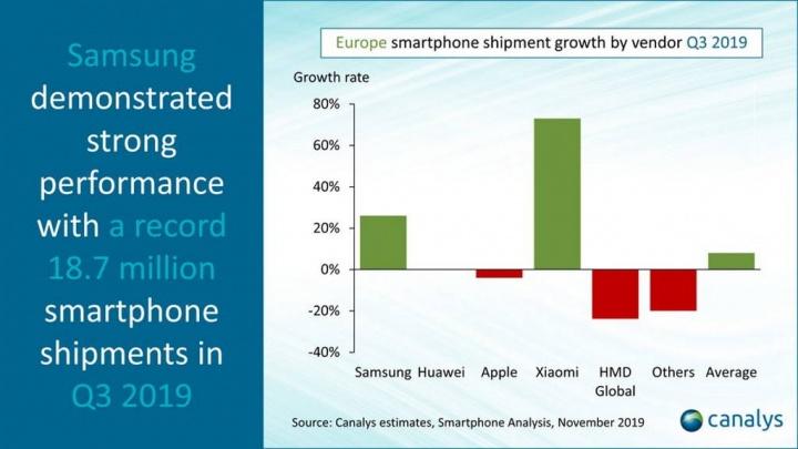 smartphones Europa Samsung Huawei Xiaomi