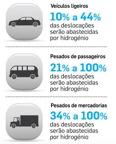 Portugal: Hidrogénio no sector dos transportes em 2050