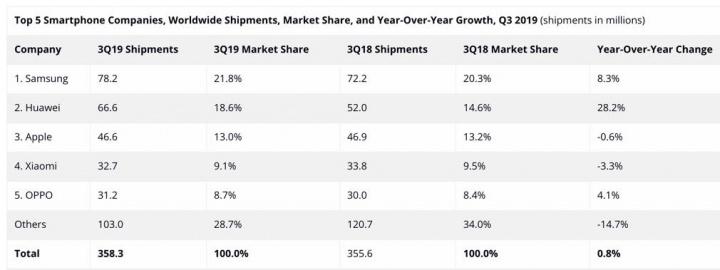 Qual a marca vendeu mais smartphones no terceiro trimestre de 2019?