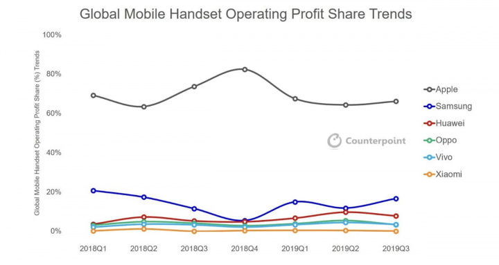 Imagem da posição dos lucros das empresa de smartphones no mercado global