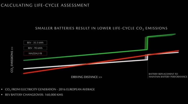 Mazda baterias carros elétricos CO2