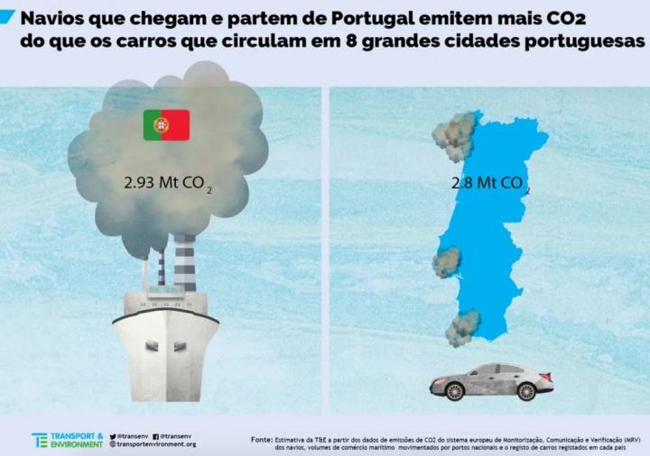 Navios em Portugal poluem tanto como 8 cidades portuguesas (com mais carros)