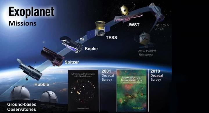 Imagem calendário da NASA sobre lançamentos de telescópios para caçar planetas