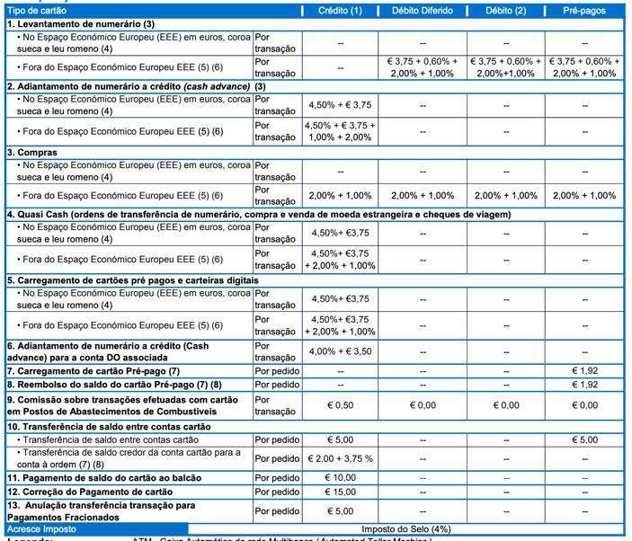 CGD cobra 8,25 euros de taxa por carregamento de 100 euros no Revolut