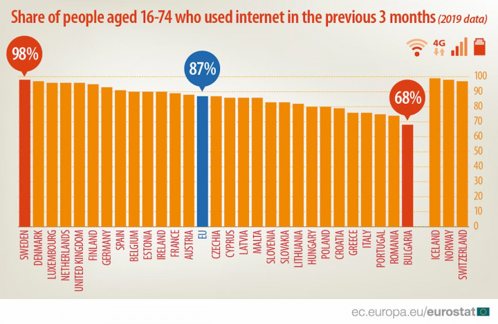 Inacreditável: Afinal os portugueses usam pouco a internet!