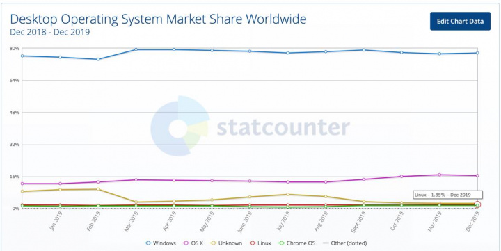Psttt Linux ... How are we in terms of market share?