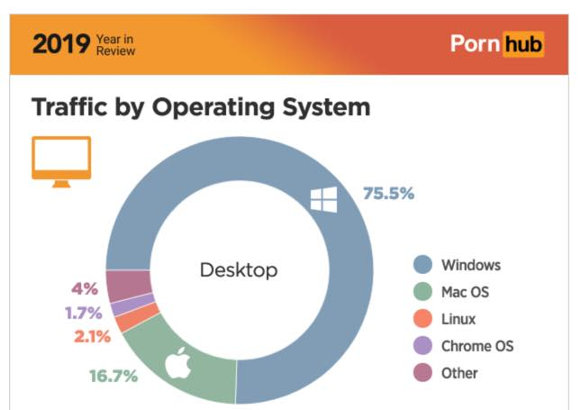 Psttt Linux… How are we in terms of market share?