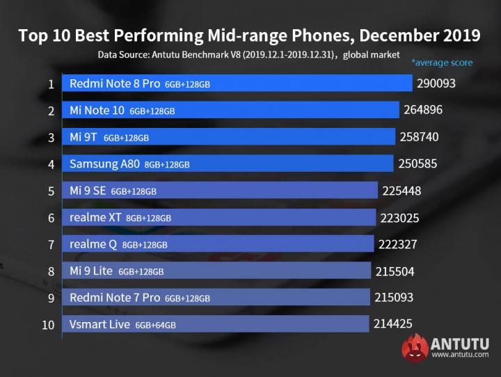 Antutu smartphones dezembro poderosos desempenho