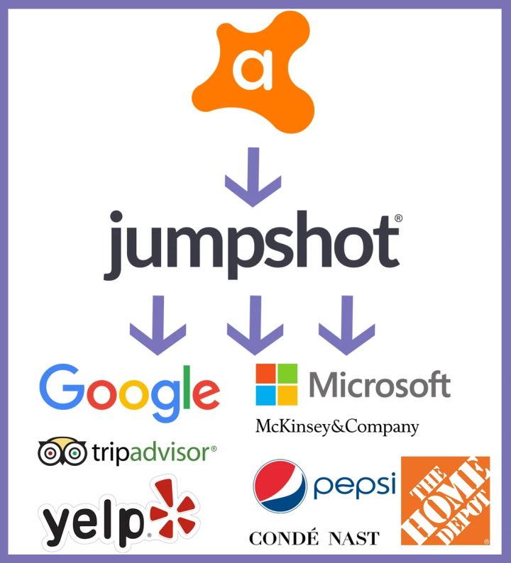 Avast dados vendidos antivírus Jumpshot