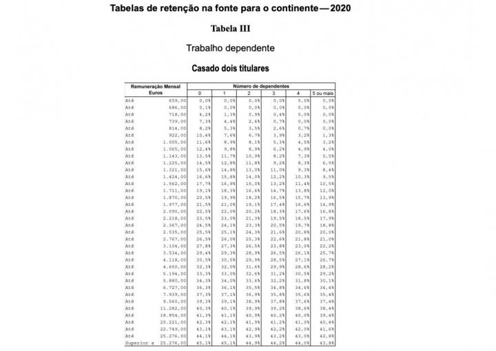 IRS: Tabelas de retenção na fonte para 2020 já foram publicadas