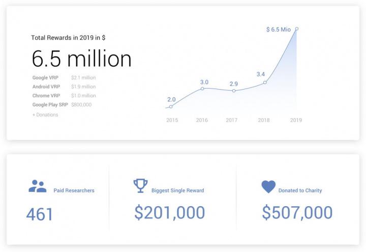 Google bugs falhas segurança recompensas