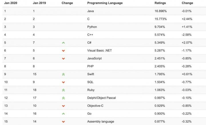 Quer ganhar dinheiro? Aprenda a programar em Java