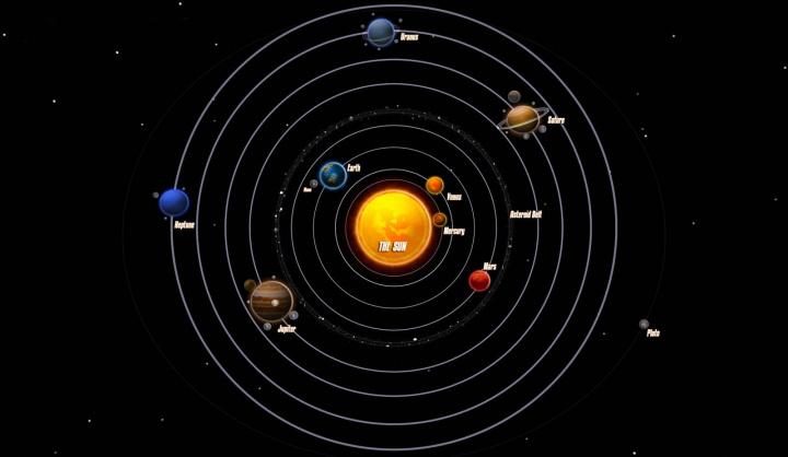 Imagem da ordem de cada planeta no sistema solar