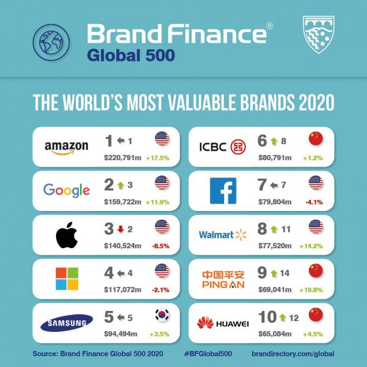 Amazon é a única marca a valer mais de 200 mil milhões
