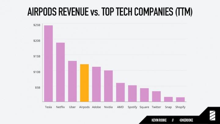 Receitas dos Apple AirPods são superiores às do Twitter, Snapchat e Spotify... juntos!