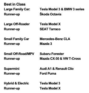 Euro NCAP: Estes são os carros mais seguros de 2019! Tesla em destaque