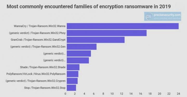 WannaCry ransomware infeções utilizadores dados