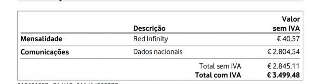 """Cliente da Vodafone com tarifário """"ilimitado"""" recebe fatura de 3500 €"""