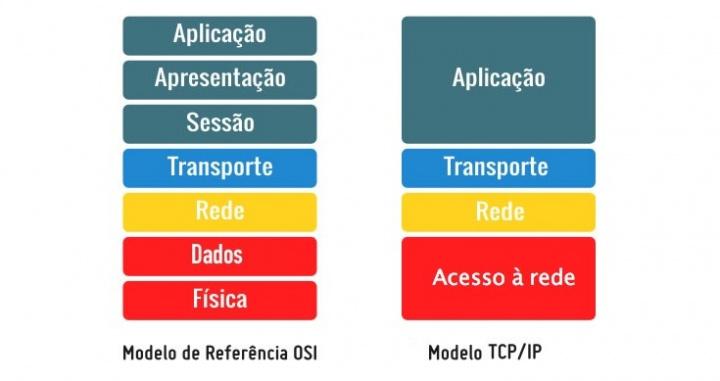 Redes: É hora de aprender alguns conceitos! TCP, DHCP, STP...