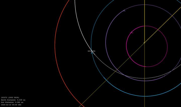 Imagemórbita doasteroideque passará perto da terra dia15 de fevereiro