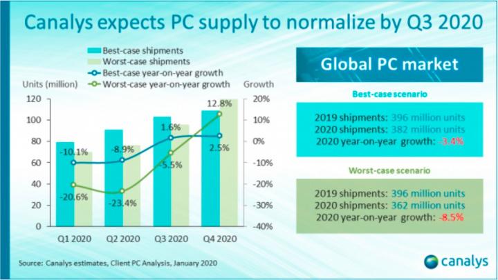 Expetativas relativamente ao mercado global de PCs para 2020