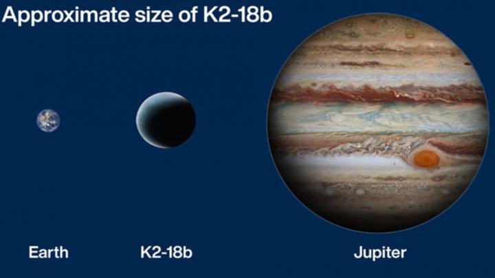 Imagem com comparação de tamanho do K2-18b com a Terra e Júpiter