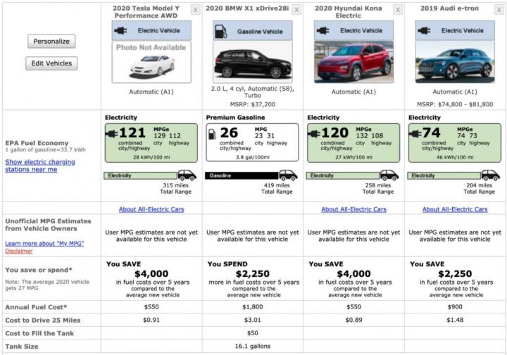 Model Y Tesla autonomia SUV EPA