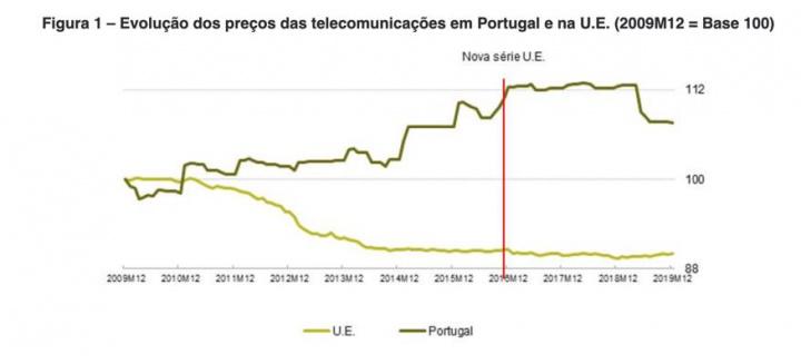 ANACOM: Fatura de comunicações da MEO, NOS e Vodafone tem subido!