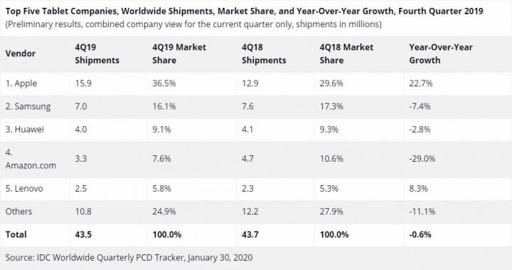 Números vendas 4º trimestre 2019