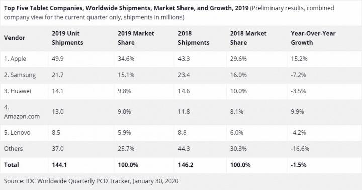 Números vendas de tablets em 2019