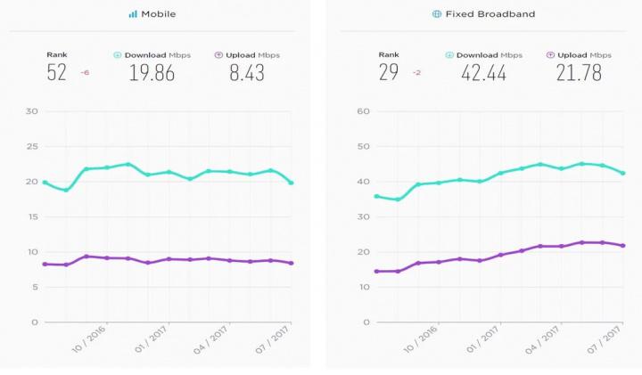 Velocidades da Internet em Portugal em 2017